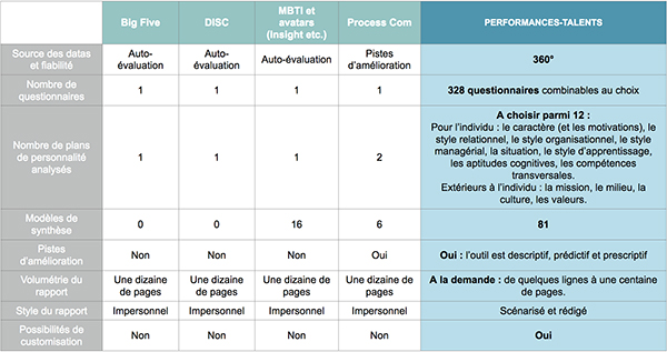 Comparaison de Performances-Talents avec les autres outils